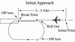 Overhead Maneuver